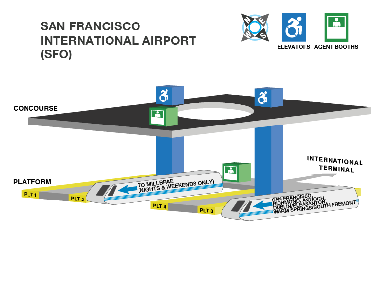 San Francisco International Airport station accessible path