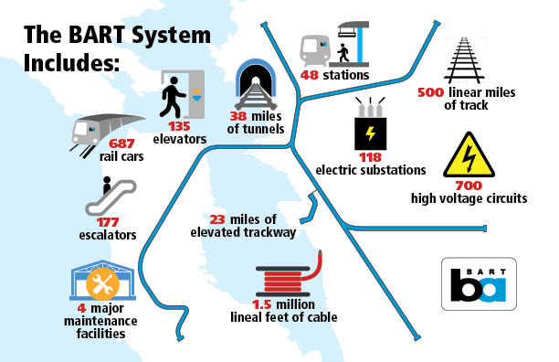 Updated info graphic of BART facts