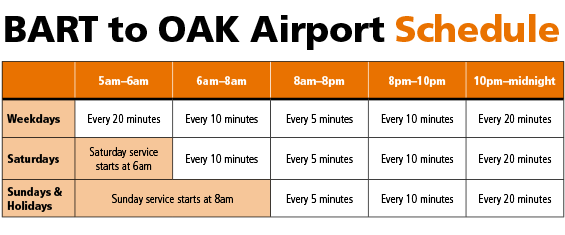 BART to OAK Schedule