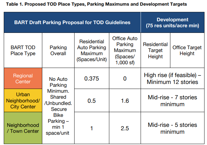 Infographic of proposed TOD Places, Parking Maximums and Development Targets