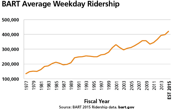 BART Average Weekday Ridership