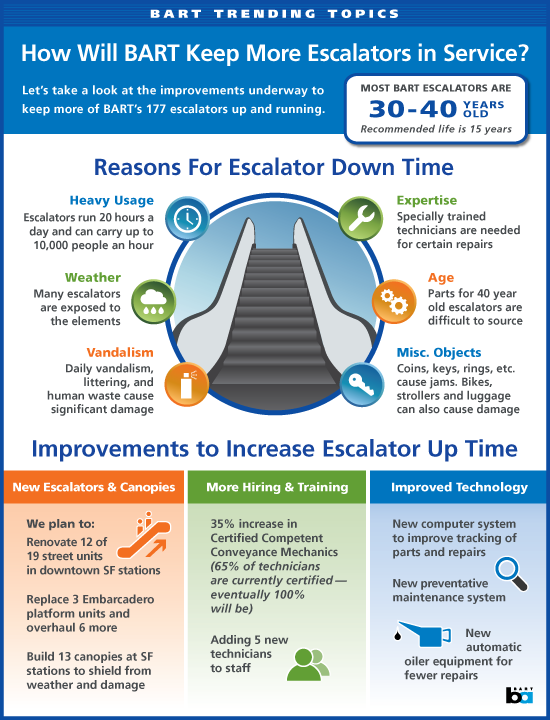 Infographic showing how BART will keep more escalators in service