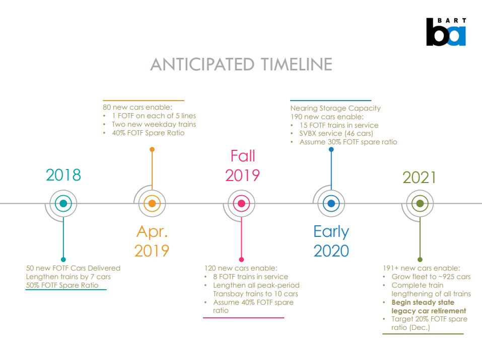 Decommissioning timeline 1