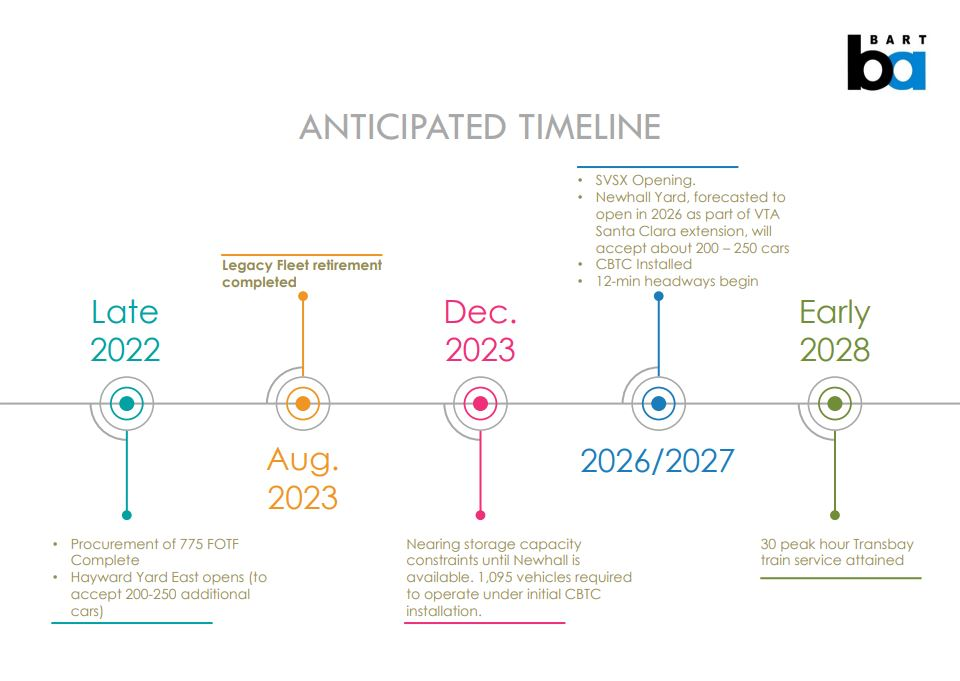 Decommissioning timeline 2
