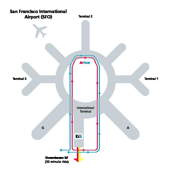 Airport Connections SFO OAK bartgov