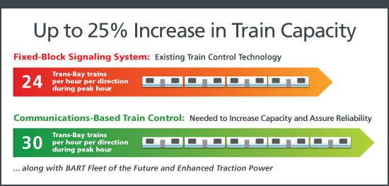 Increased capacity with new train control