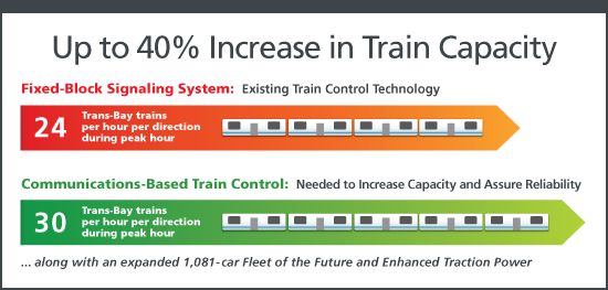 Train Control Modernization | bart gov