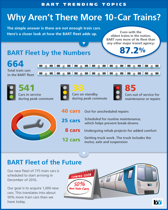 Infographic showing BART's car count