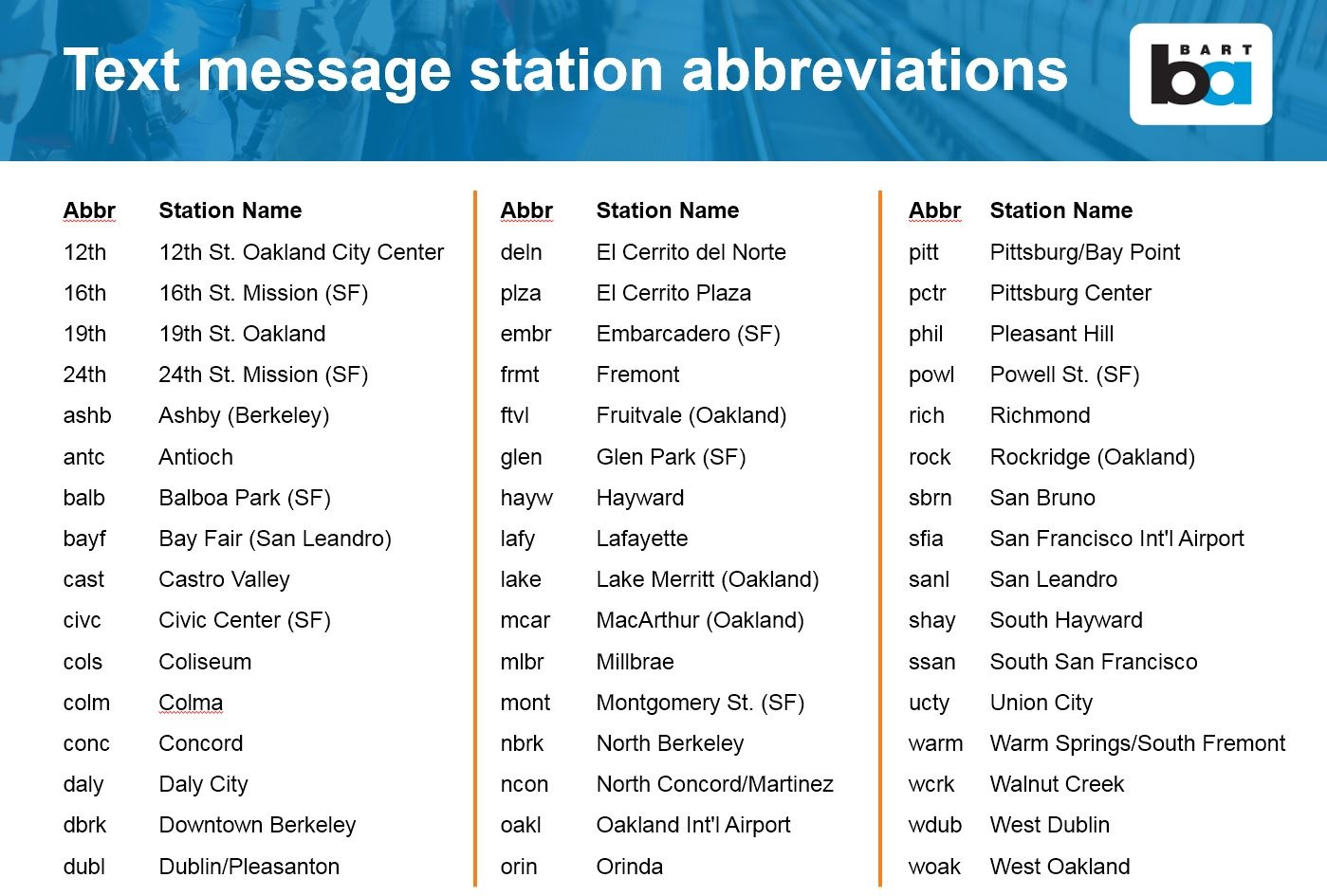 Text message station abbreviations list