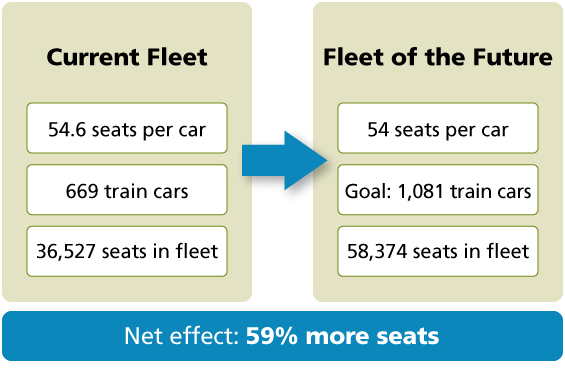 Seat Increase Comparison Chart