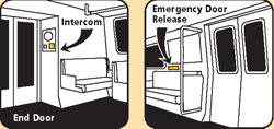 Use the Intercom to contact the train operator.  Use the door release only in emergencies.