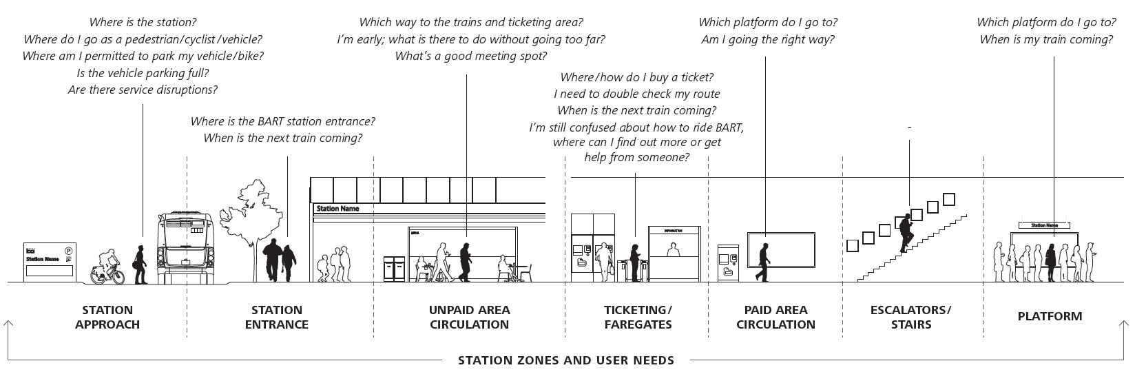 Station Experience Design Guidelines zones