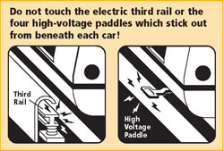 Do not touch the electric third rail or the four high-voltage paddles which stick out from beneath the car!