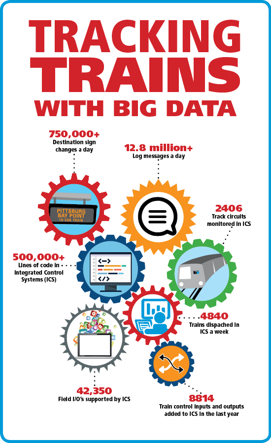 inforgraphic about BART's big data efforts
