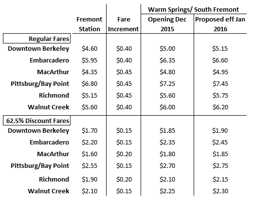 Warm Springs fare table
