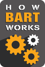 How BART Works graphic