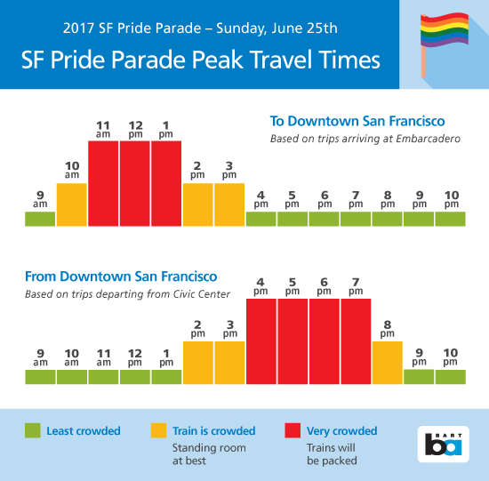 Best times to take BART to Pride