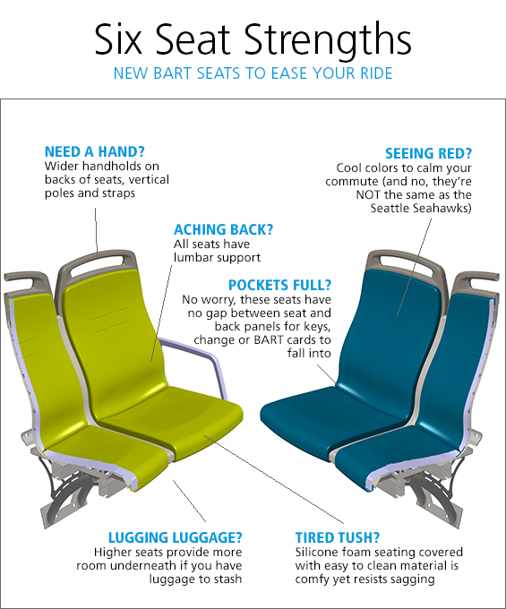 Infographic with features of new train seats