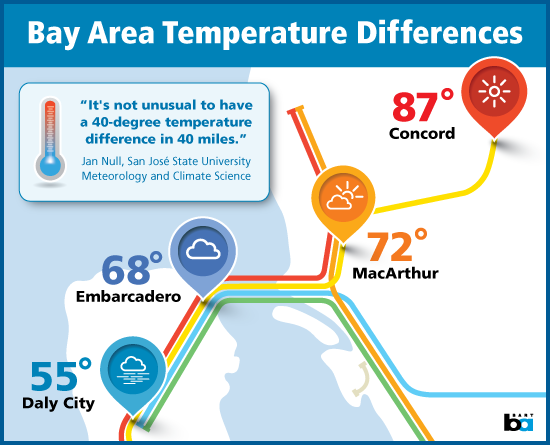 graphic showing temperature differences