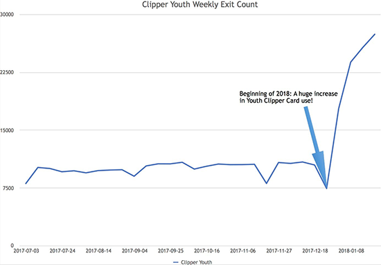 graphic showing Youth Clipper usage increase
