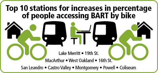 graphic showing top stations for percentage of riders accessing BART by bike