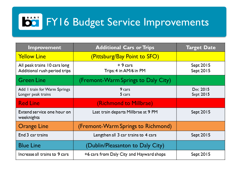 chart of service improvements
