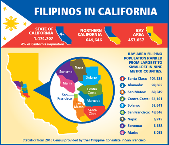 demographics of filipinos in california
