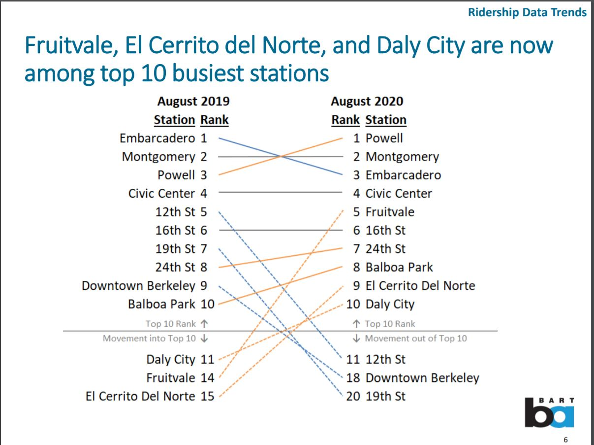 Fruitvale, El Cerrito del Norte, and Daly City are now among top 10 busiest stations