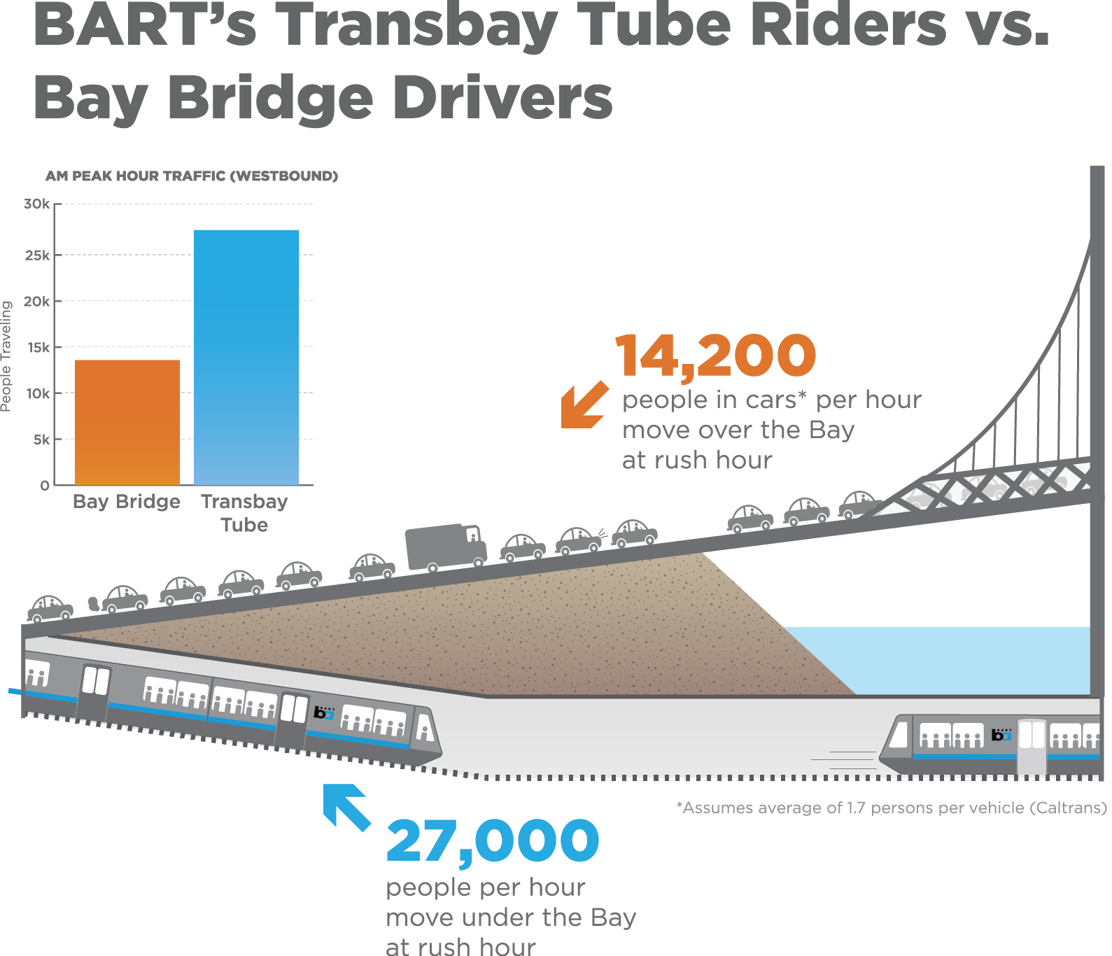transbay tube graphic